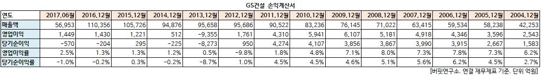 GS건설 손익계산서